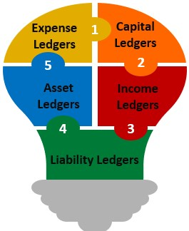 Classification of General Ledger