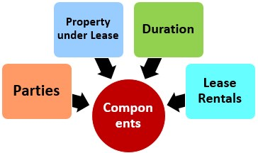 Components of Lease