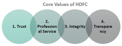 Core-Values-of-HDFC