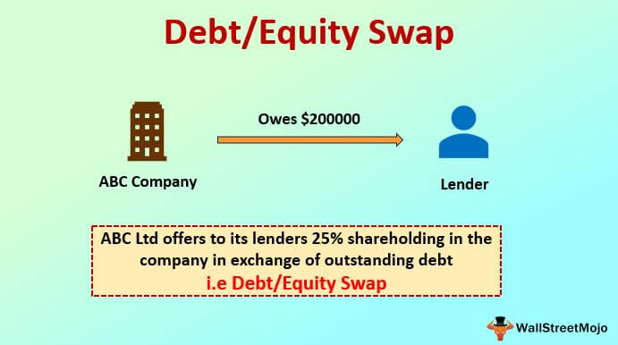 Debt-Equity Swap