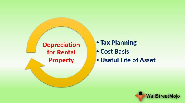 Depreciation for Rental Property