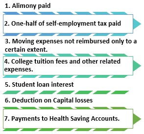 Examples of Above the line deductions
