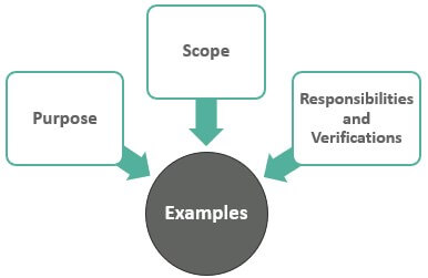 Examples of SOP