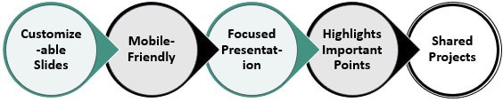 Features of PPT