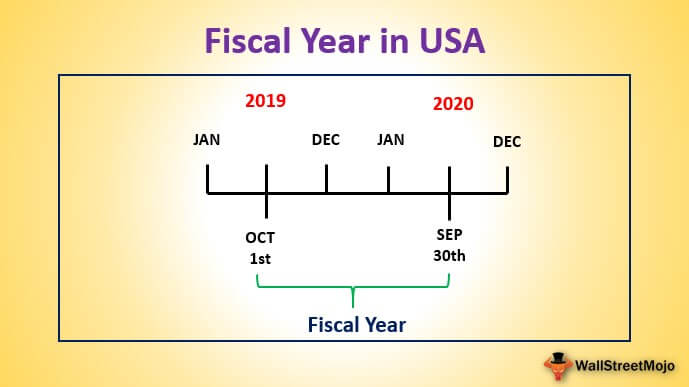 Fiscal Year in USA