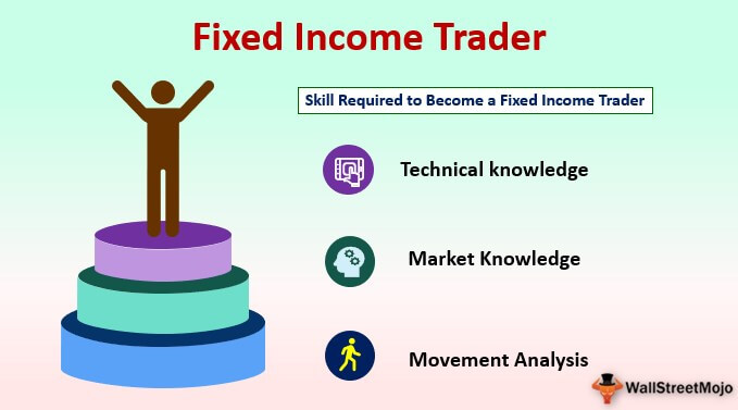 Fixed Income Trader