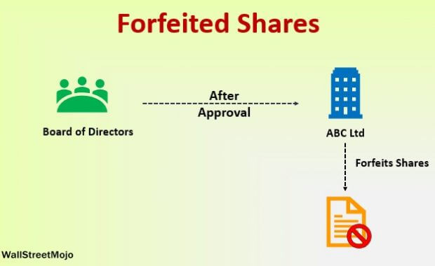 Forfeited Shares