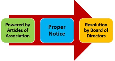 Forfeited Shares Process