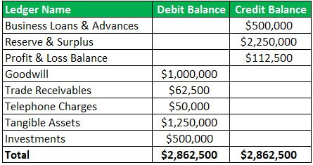 Format of trial balance Example 1.1