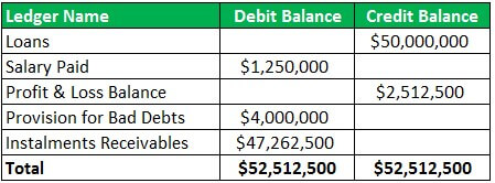 Format of trial balance Example 2.1