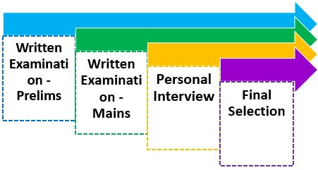 Full Form of IBPS - Process