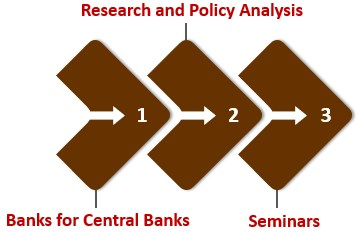 Functions of Bank for International Settlements