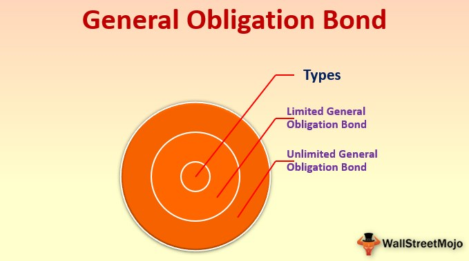 General Obligation Bond