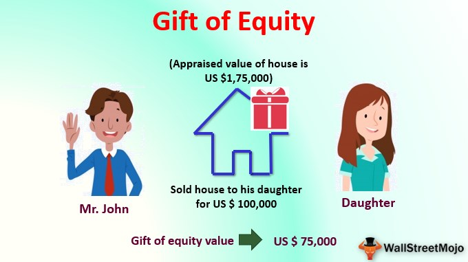 Gift of Equity