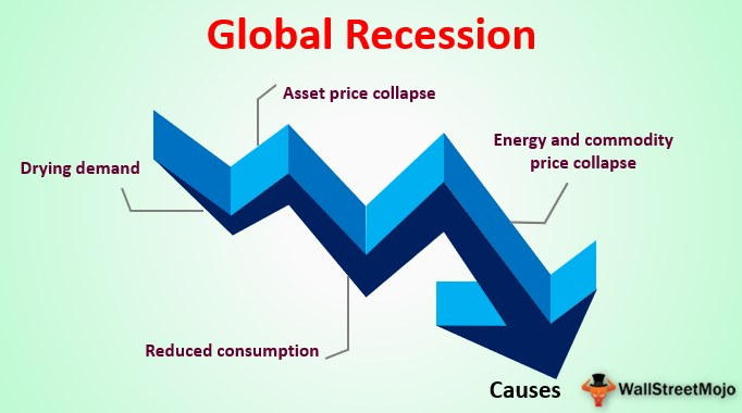 Global Recession