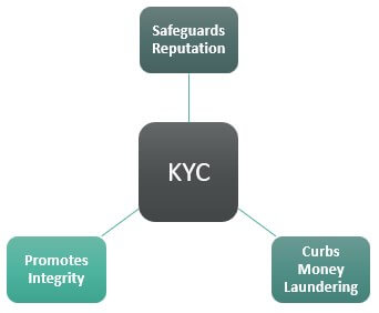 Importance-of-KYC