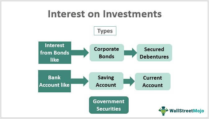 Interest-on-Investments