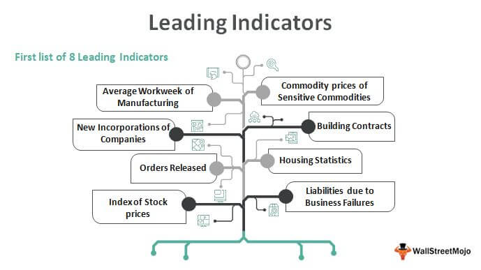 Leading-Indicators