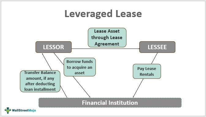 Leveraged-Lease