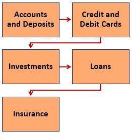 Products and Services of ICICI