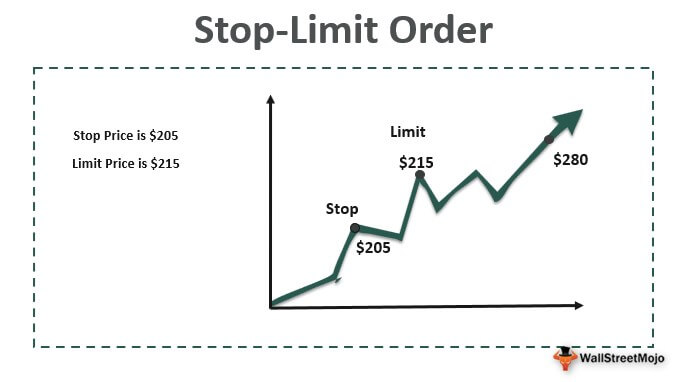 Stop Limit Order