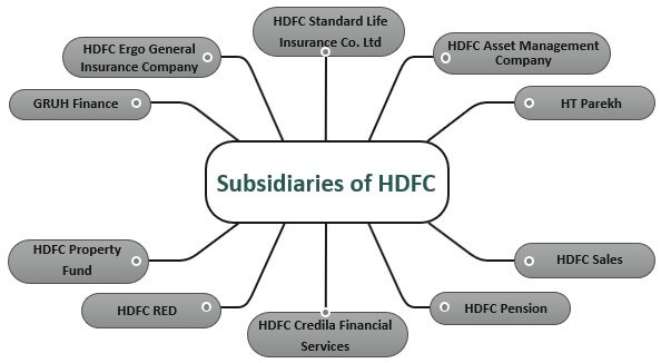 Subsidiaries-of-HDFC