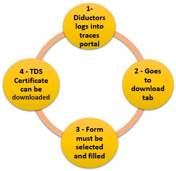 Tax Deducted at Source Certificate