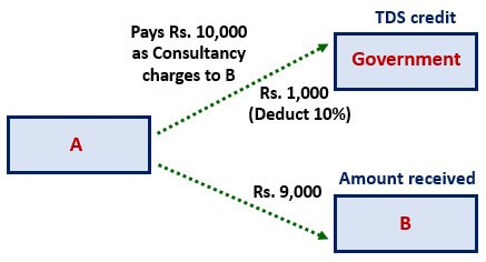 Tax Deducted at Source Example