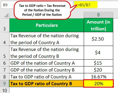 Tax to GDP ratio Example 1-2