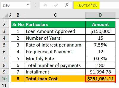 Total Loan cost Calculator Example 1-2