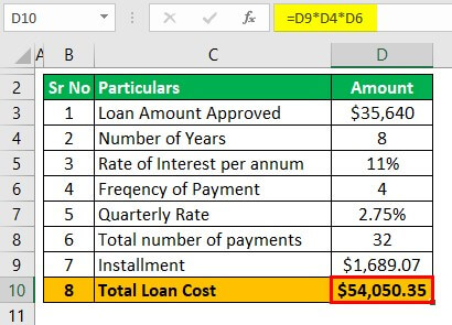 Total Loan cost Calculator Example 2-2