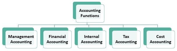 Types of Accounting Function