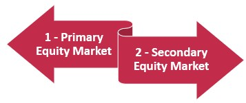 Types of Equity Market