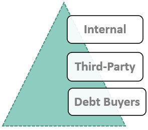 Types of debt collector