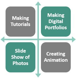 Uses of PPT