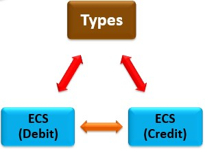 types of electronic clearing system