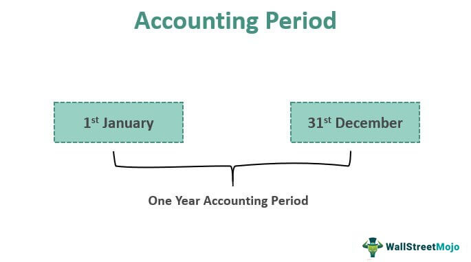 Accounting-Period