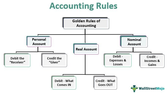 Accounting-Rules