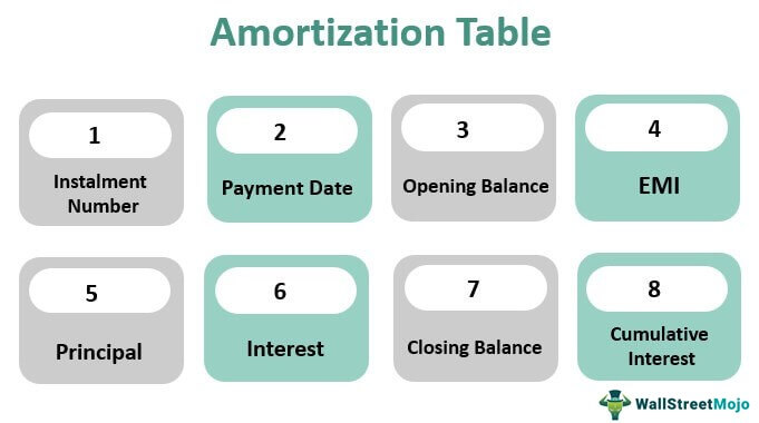 Amortization-Table