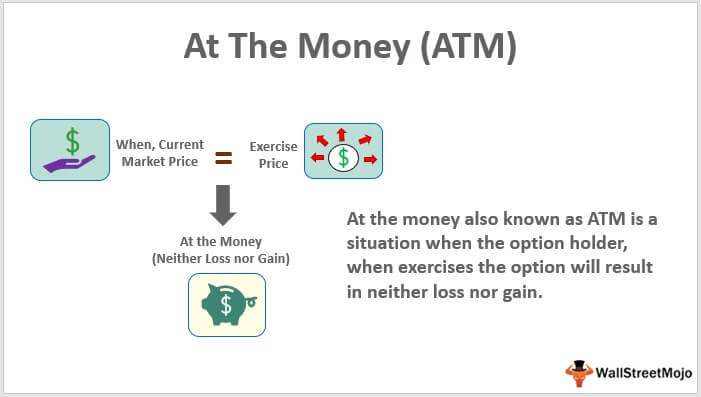 At The Money (ATM)