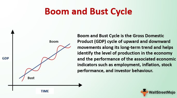 Boom and Bust Cycles