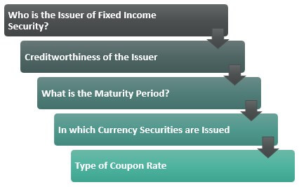 Classification of Fixed Income Market