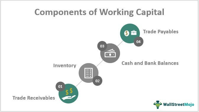 Components-of-Working-Capital