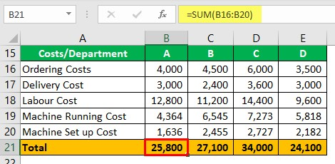 Cost Driver Example 1-3