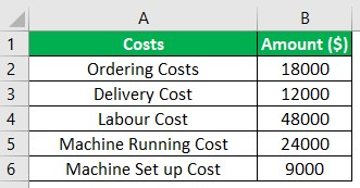 Cost Driver Example 1