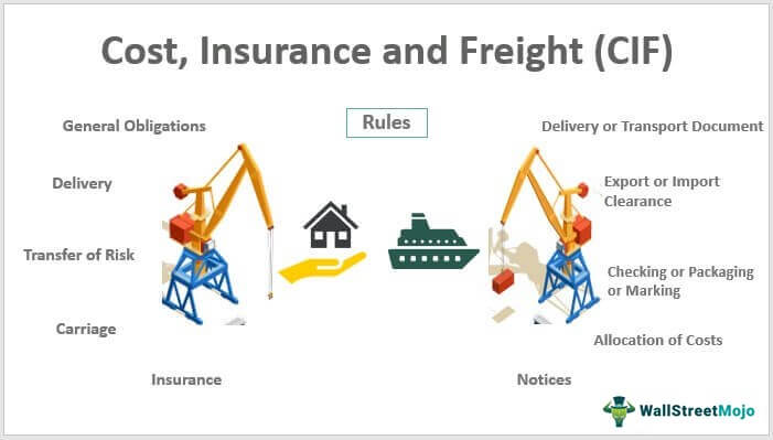 Cost-Insurance-and-Freight