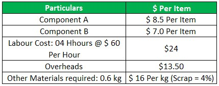 Cost Management Example 1