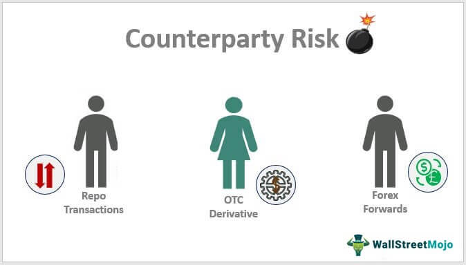 Counterparty-Risk
