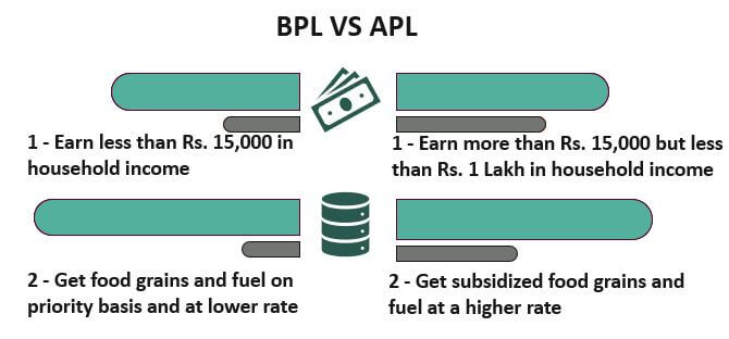 Differences between BPL and APL