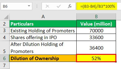 Dilution Formula Example 2.3